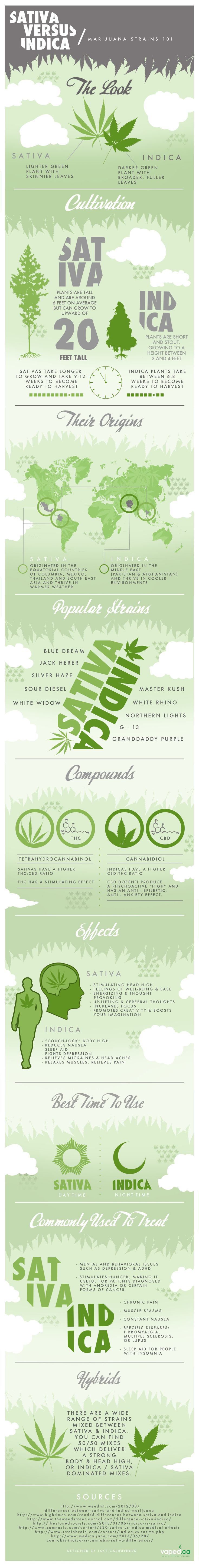 Indica vs. Sativa Infographic
